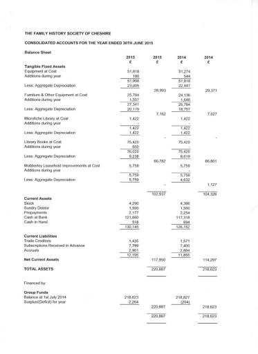Consolidated Accounts 2014-2015